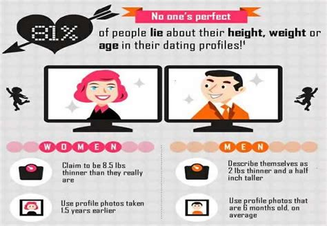 Writing perfect profile online dating jpg 650x450