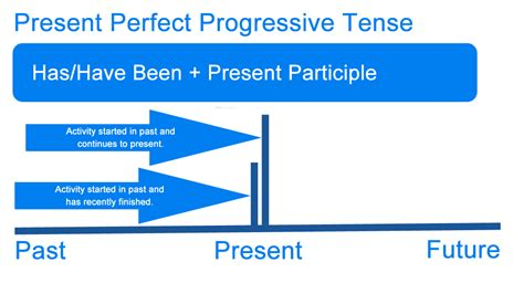 A summary of english verb tenses english essay writing png 1000x541